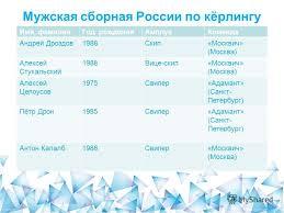 Презентация на тему Кёрлинг Кёрлинг командная спортивная игра на  10 Мужская сборная России по кёрлингу