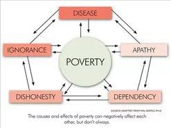 what causes poverty essay  what causes poverty essay