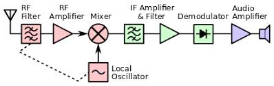 superheterodyne receiver wikipedia radio block diagram ppt at Radio Block Diagram