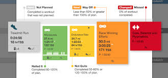 Workout Card Overview Trainingpeaks Help Center