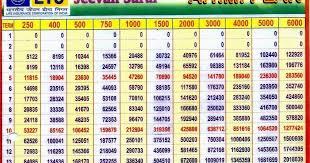 Explanatory Jeevan Saral 165 Chart Pdf Compare Old Jeevan