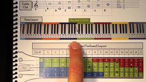 Seeing Baritone Ukulele On The Piano