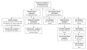 Organization Chart Of Computer Department Subcommittee Chart