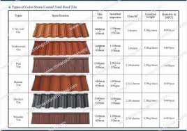 different types of metal roofing really encourage amazing tile roof metal roof types pictures28
