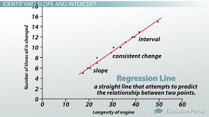 interpreting the slope intercept of a linear model lesson transcript study com