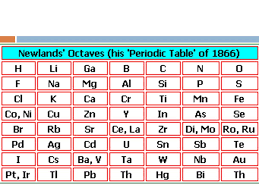 HISTORY OF THE PERIODIC TABLE. What is the periodic table? How is ...