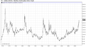 futures charts coffee futures chart long term commodity chart