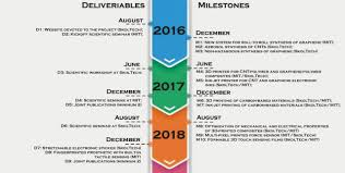 Skoltech Next Generation Skoltech Mit Partnership Milestones And