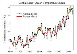 Global Warming Chart Images 2009 Second Warmest Year On Record End Of Warmest Decade