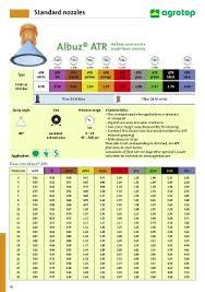 Albuz Nozzle Flow Chart 28 Expert Albuz Nozzle Flow Chart
