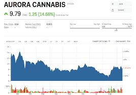 Acbff Stock Price Chart Acb Stock Aurora Cannabis Stock Price Today Markets Insider