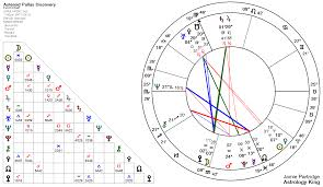 Free Natal Chart Interpretation Astro Theme Natal Chart Astrological Birth Chart