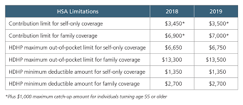 2019 Hsa Contribution Limits Chart Health Savings Account Contribution Limits To Increase For