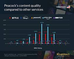 Analyst Hbo Max Peacock Have Highest Rated Programming Media Play News