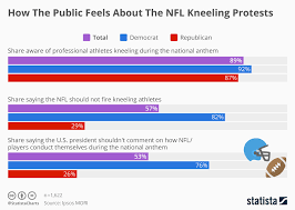 Anthem Chart Chart How The Public Feels About The Nfl Kneeling Protests