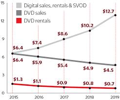 Redboxs Business Model Doomed As Dvd Rental Demand Shrinks