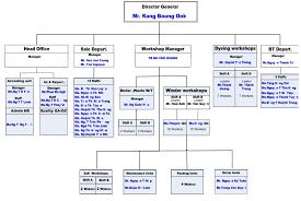 Dk Vina Organization Chart Dk Vina