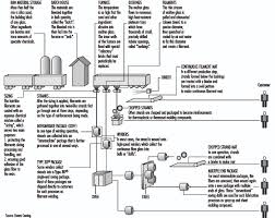 Glass Industry Process Flow Chart Glass Ceramics And Related Materials
