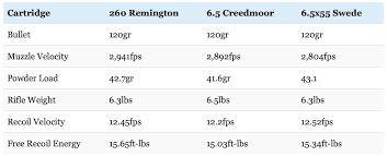 260 Remington Vs 6 5 Creedmoor Vs 6 5x55 Swede Choosing The