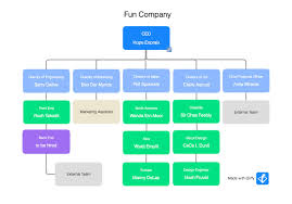 75 Explicit Diagram Of Organisational Chart