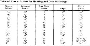 Wood Screw Size Chart Wood Screw Standards Deck Screw Length Wood Screw Sizes
