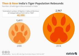 Pie Chart Of Population In India Chart Then Now Indias Tiger Population Rebounds Statista