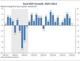 Advance Estimate Of Gdp For The First Quarter Of 2014