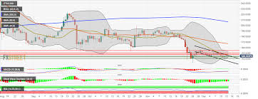 Ethereum Price Chart Aud Ethereum Price Analysis Eth Usd Keeps Trending In A Bearish