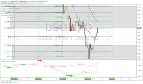 Oilu Stock Chart Premarket Trading Report Wed Jan 9 China Us Trade Time
