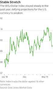 Stronger Dollar Looms Large This Earnings Season Wsj