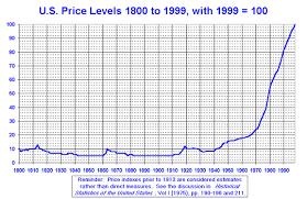 American Dollar Value Chart November 2019