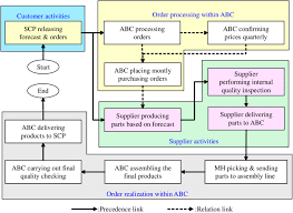 Mto Organization Chart The Flow Chart Of The Reengineered Ofp Download Scientific