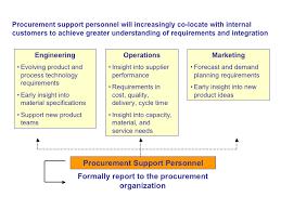 Role Of Procurement Within An Organization Procurement A