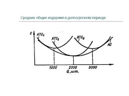 Издержки производства в краткосрочном периоде реферат курсовая  Курсовая работа издержки производства в краткосрочном периоде