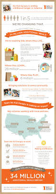 best no kid hungry images babys infants and  nice combination of provocative factoids and visual appeal in this infographic no kid hungry is