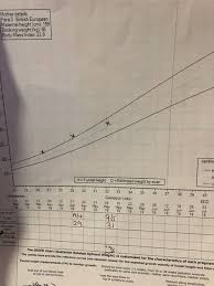 Antenatal Growth Chart Centile Lines Fetal Growth Chart Drop In Percentile Mumsnet