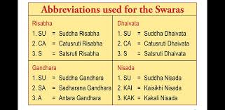 Carnatic Music Ragas Chart Raga Names Ending With Ranjani Rasikas Org