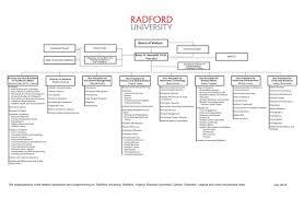 Student Life Org Chart Organizational Structure Radford University