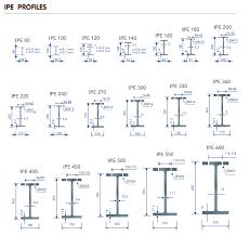 Ipe Profiles Nergis Danismanlik Makina San Dis Tic Ltd Sti
