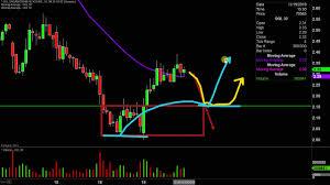 Organigram Holdings Inc Ogi Stock Chart Technical Analysis For 11 19 19