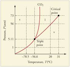 Co2 Pressure And Temperature Chart Phase Changes Physics