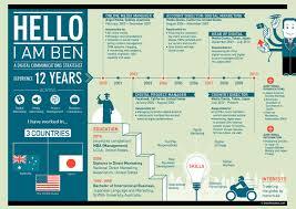 Infographic Resume Examples Httpwwwstoryresumeswpcontentuploads1000100beninjpg 63