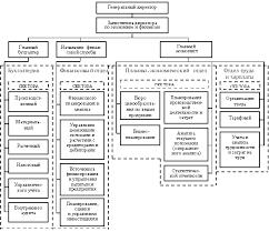Организационная структура предприятия малого предприятия схема