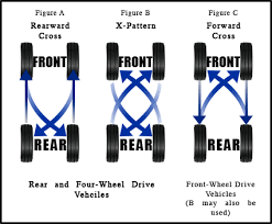 Tire Rotation Patterns Fascinating What Is A Tire Rotation And Balance Safford CJDR Of Fredericksburg