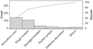 Sage Reference Pareto Analysis