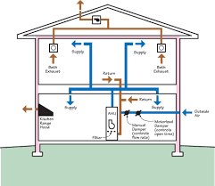 Duct Line Design Hvac Duct System Design Google Search House Wiring
