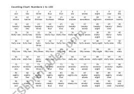 Printable Number Chart 1 100 With Words Number Chart 1 100 Esl Worksheet By Erin Coutts Gmail Com
