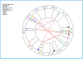 George Clooney Natal Chart The Realm Of Astrology