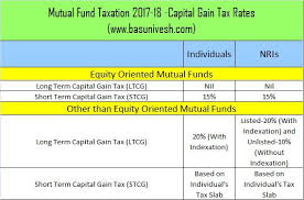 Capital Gains Tax Chart 2017 Pin On Mutuals Funds