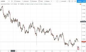 Aud Vs Usd Historical Chart Audusd Chart Live Australina Dollar To U S Dollar Chart